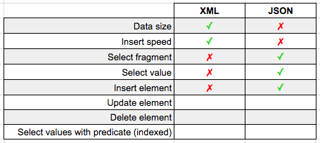XML vs JSON Shootout: Which Should I Use in SQL Server? - By