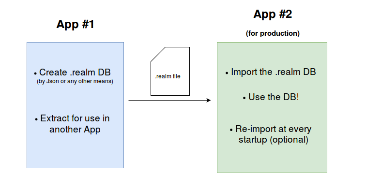 Realm for Android and initial seed data: Pre-populating from