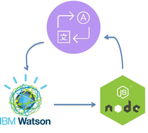 DIY Language Translator API using Node js and IBM Watson - By