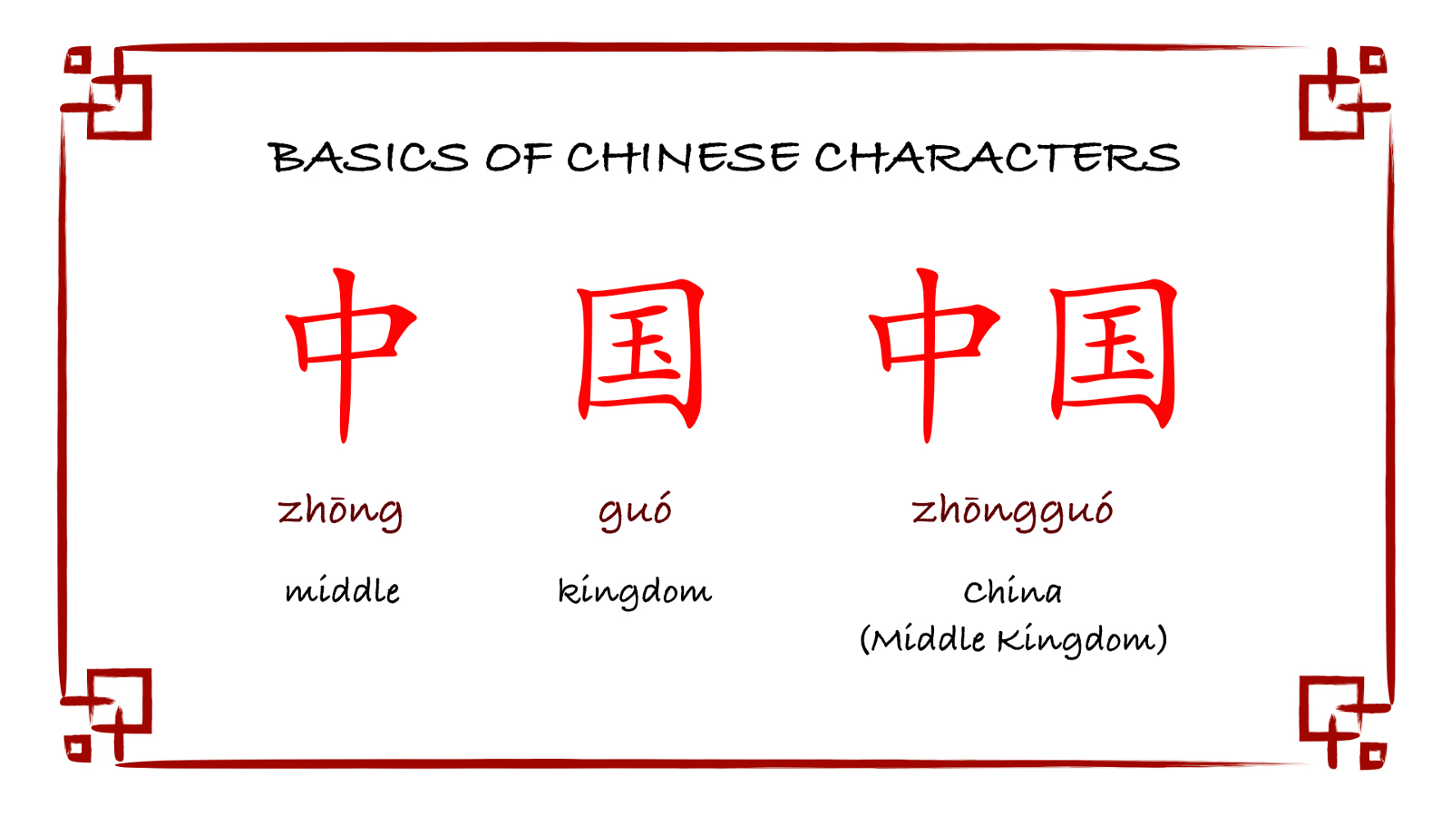 Optimizing Chinese Character Learning - By