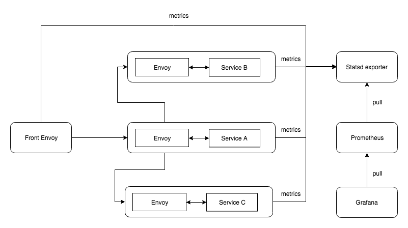 Microservices monitoring with Envoy service mesh, Prometheus