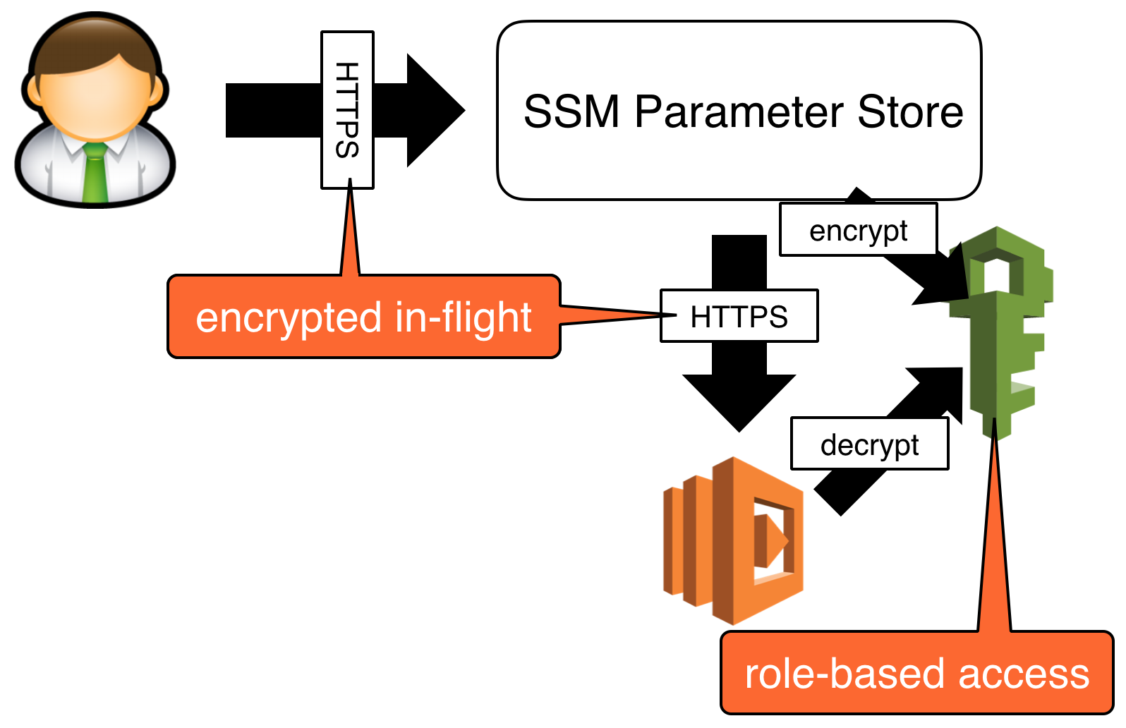 /you-should-use-ssm-parameter-store-over-lambda-env-variables-5197fc6ea45b feature image