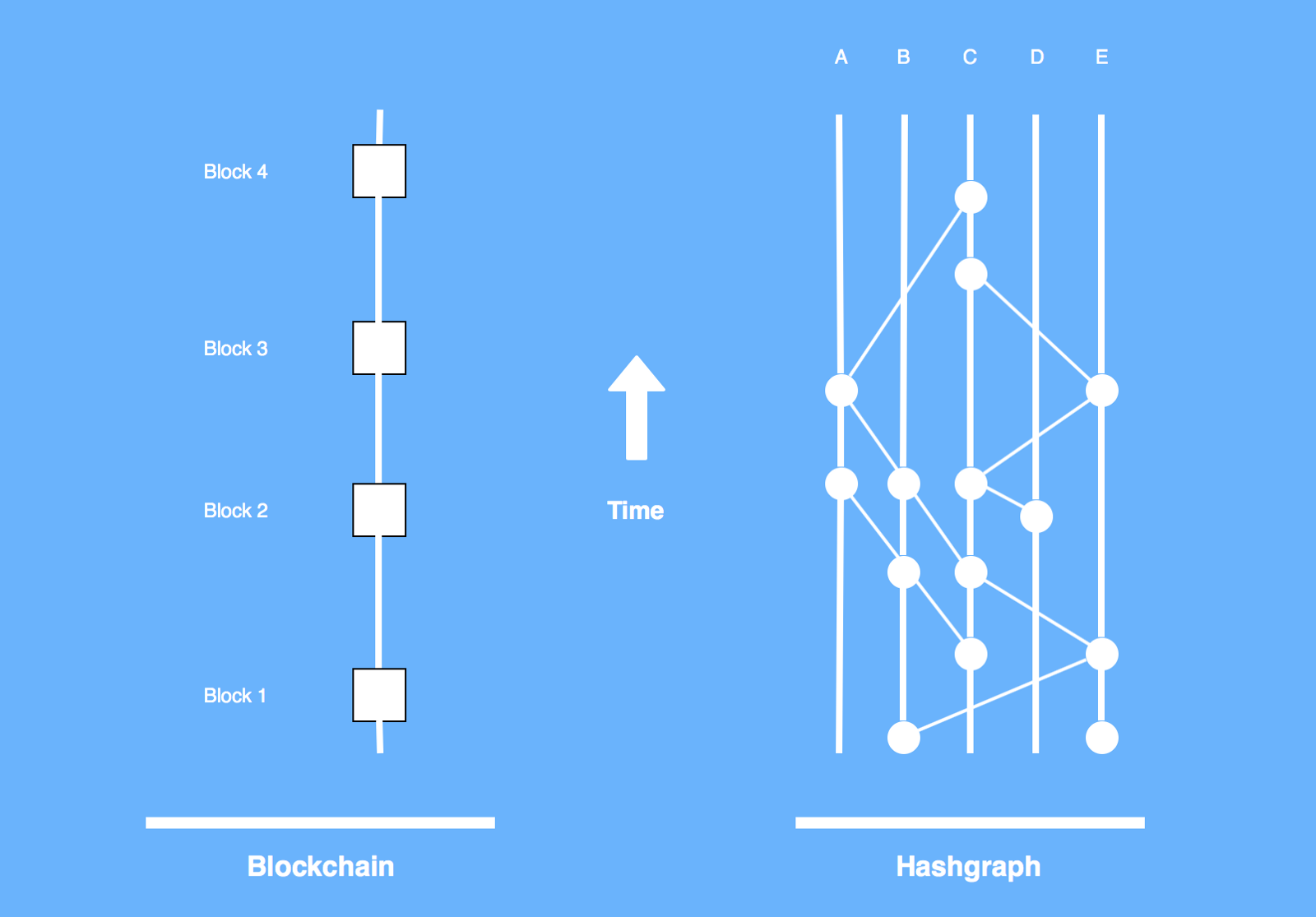 /blockchains-vs-hashgraphs-66a2058c8b43 feature image