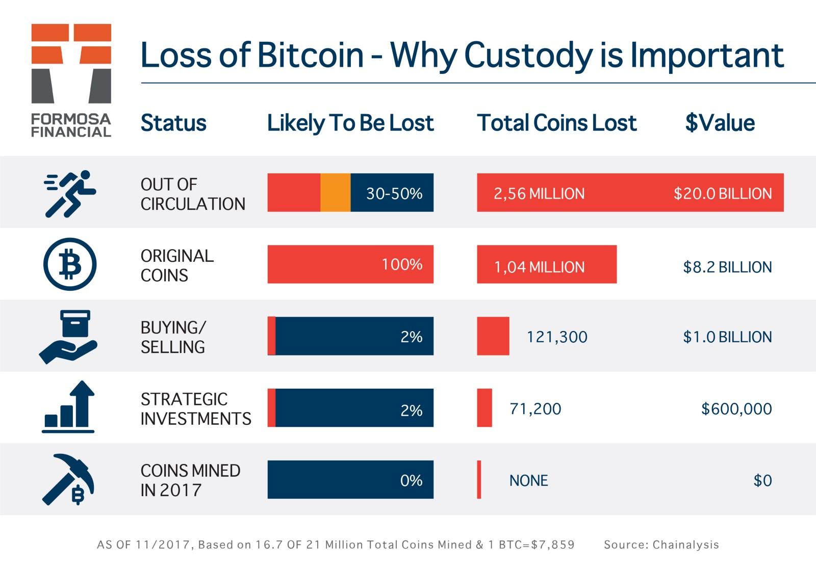 Importance of Digital Asset Custody - By