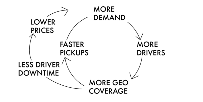 /uber-is-the-netscape-of-transportation-be0a13267797 feature image