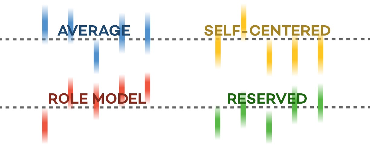 /new-global-study-defines-4-personality-types-from-self-centered-to-role-model-4850fdbff073 feature image