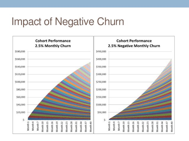 /smb-saas-and-the-curious-case-of-negative-churn-da52b5ec730e feature image
