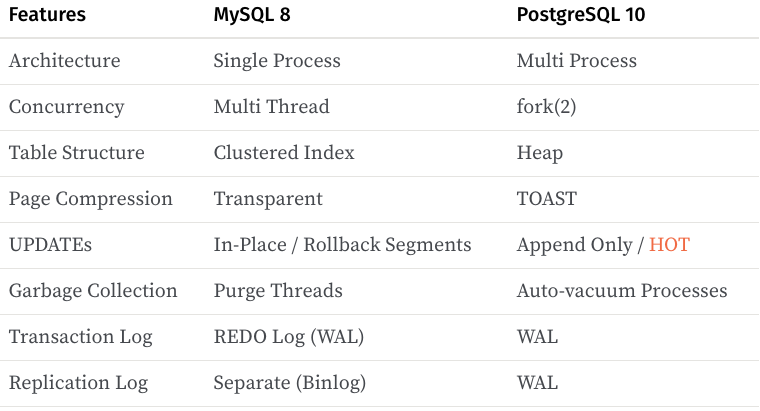 Showdown: MySQL 8 vs PostgreSQL 10 - By