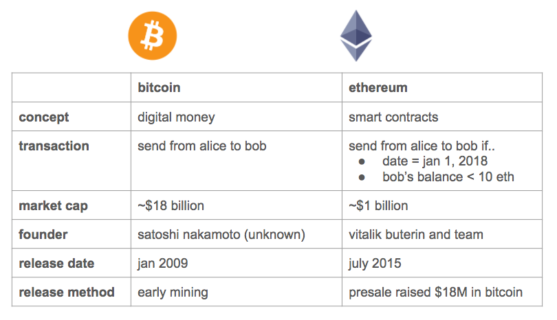 /differences-between-bitcoin-ethereum-e8744405db9b feature image