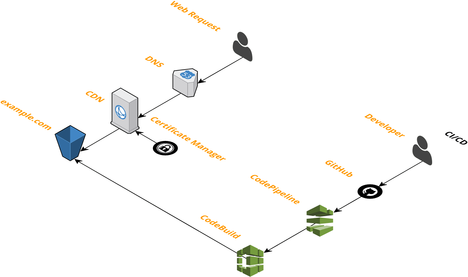 The Serverless Stack - By