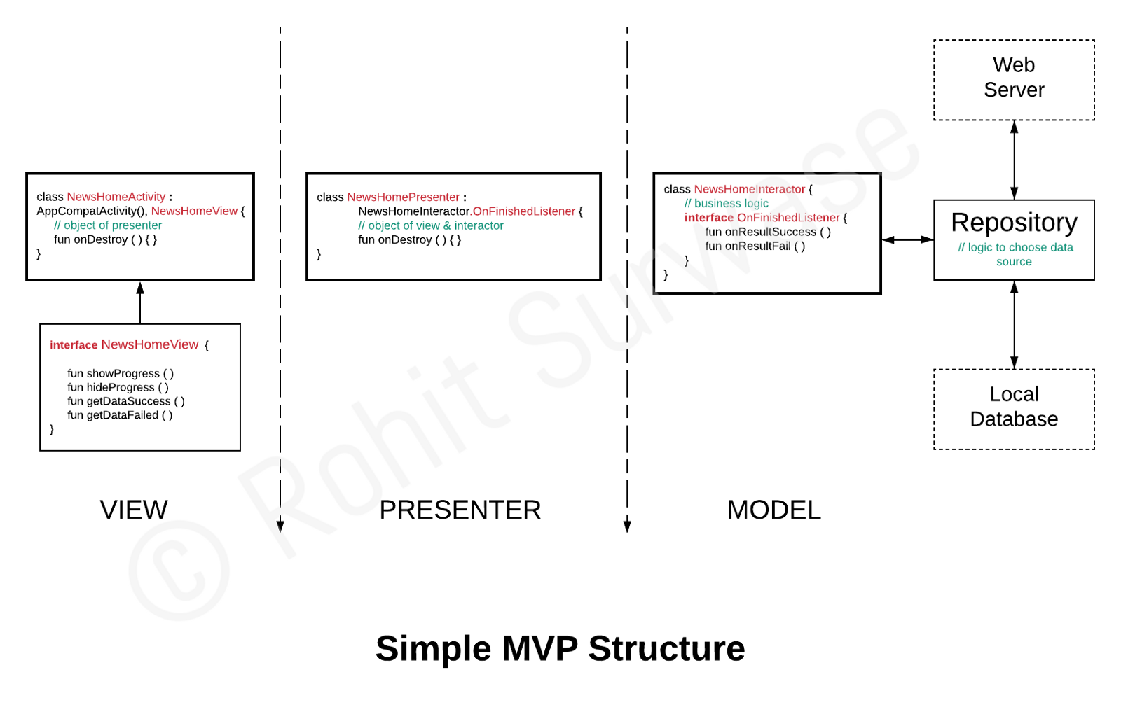 Android App Architectures: Example of MVP with Kotlin - By