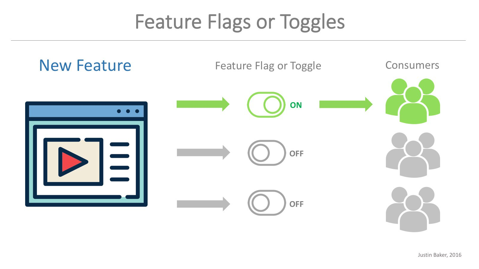/feature-flag-driven-releases-7a7a5fee6ba7 feature image