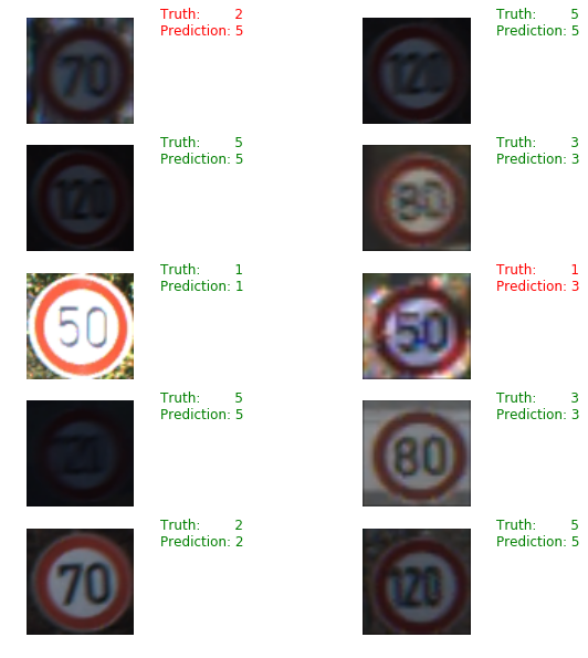 Automatic recognition of speed limit signs — Deep learning