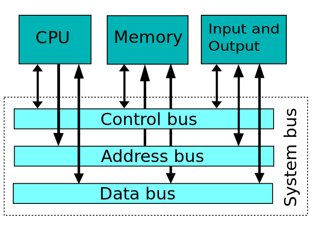 How does a CPU work - By Milap Neupane