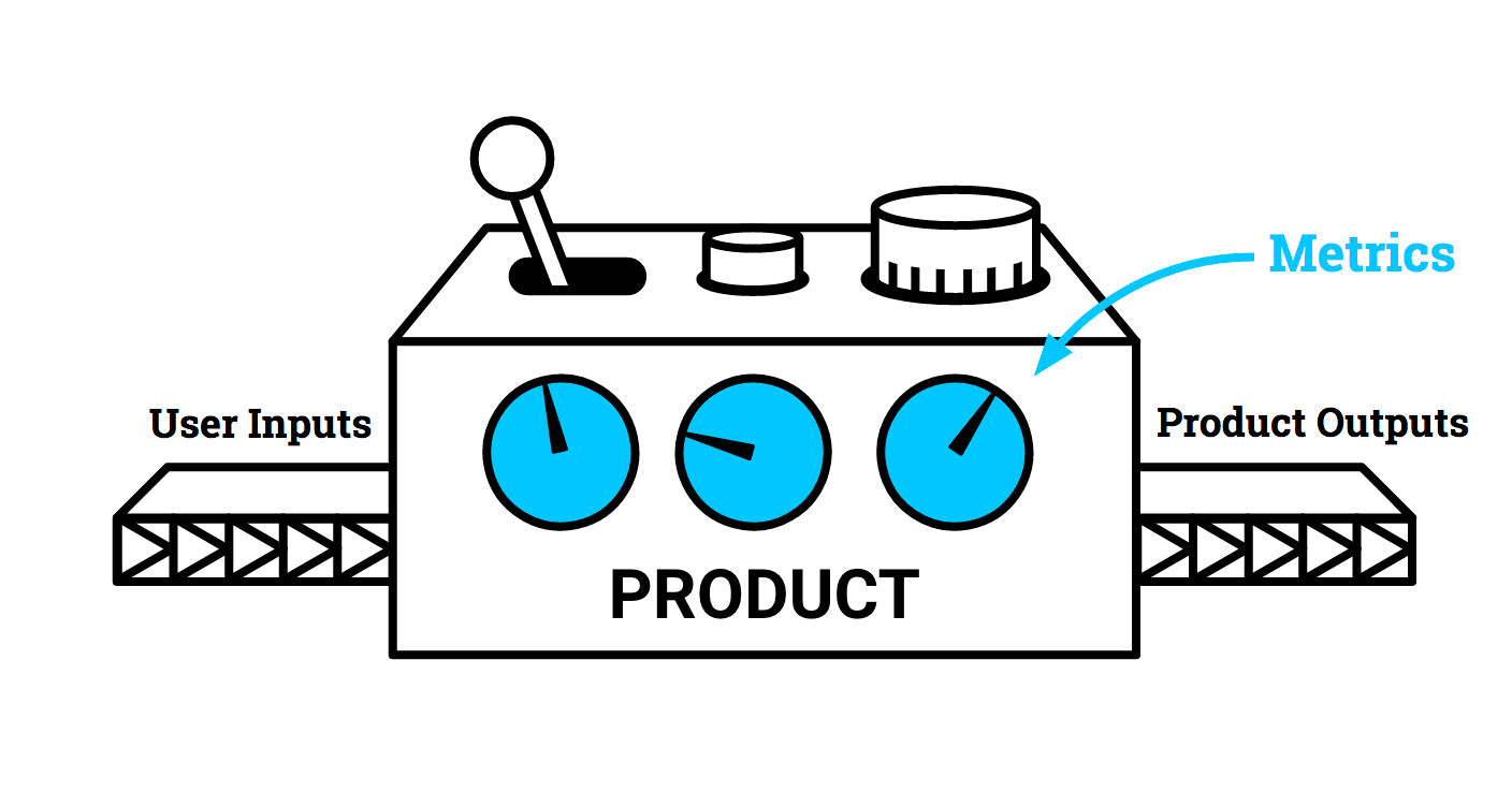 4 Steps to Defining GREAT Metrics for ANY Product - By