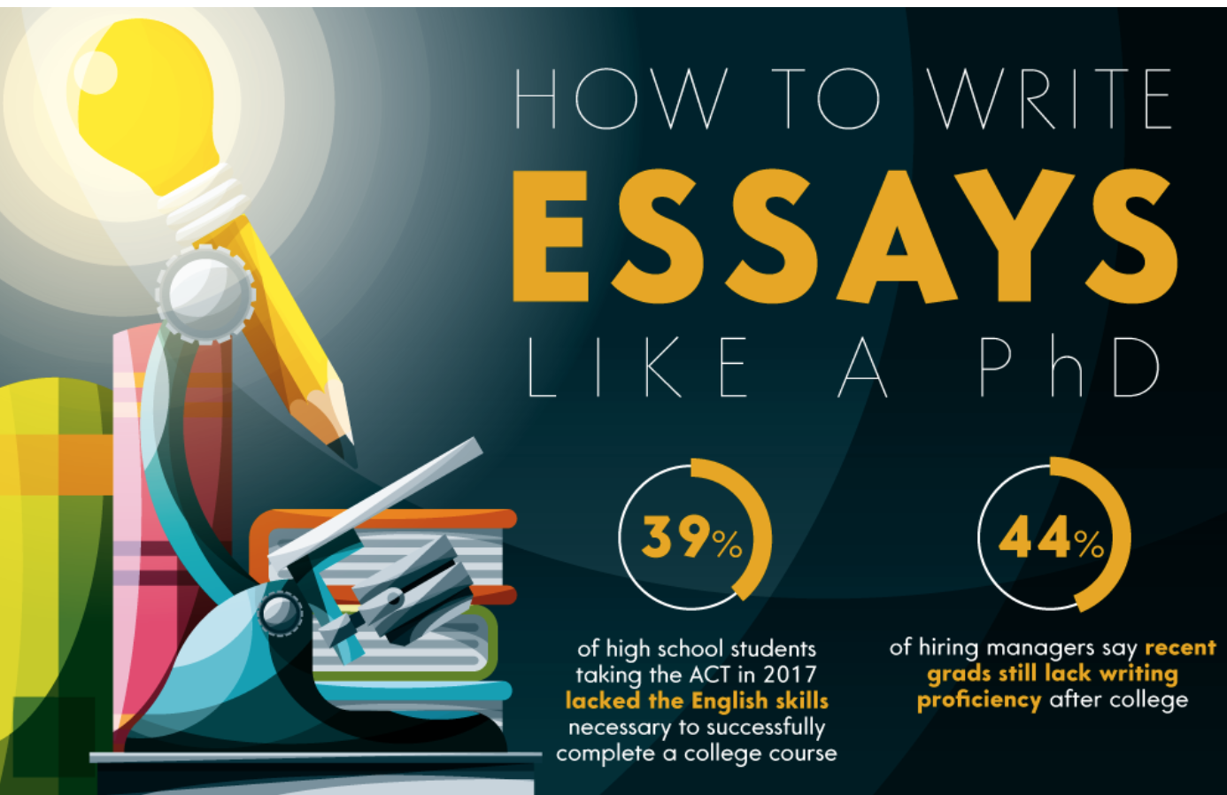English Literature Essay  Sample Essay Thesis Statement also Sample Of Synthesis Essay How To Write The Perfect Essay   By English As A Global Language Essay