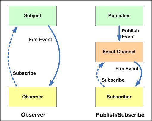 Observer vs Pub-Sub pattern - By