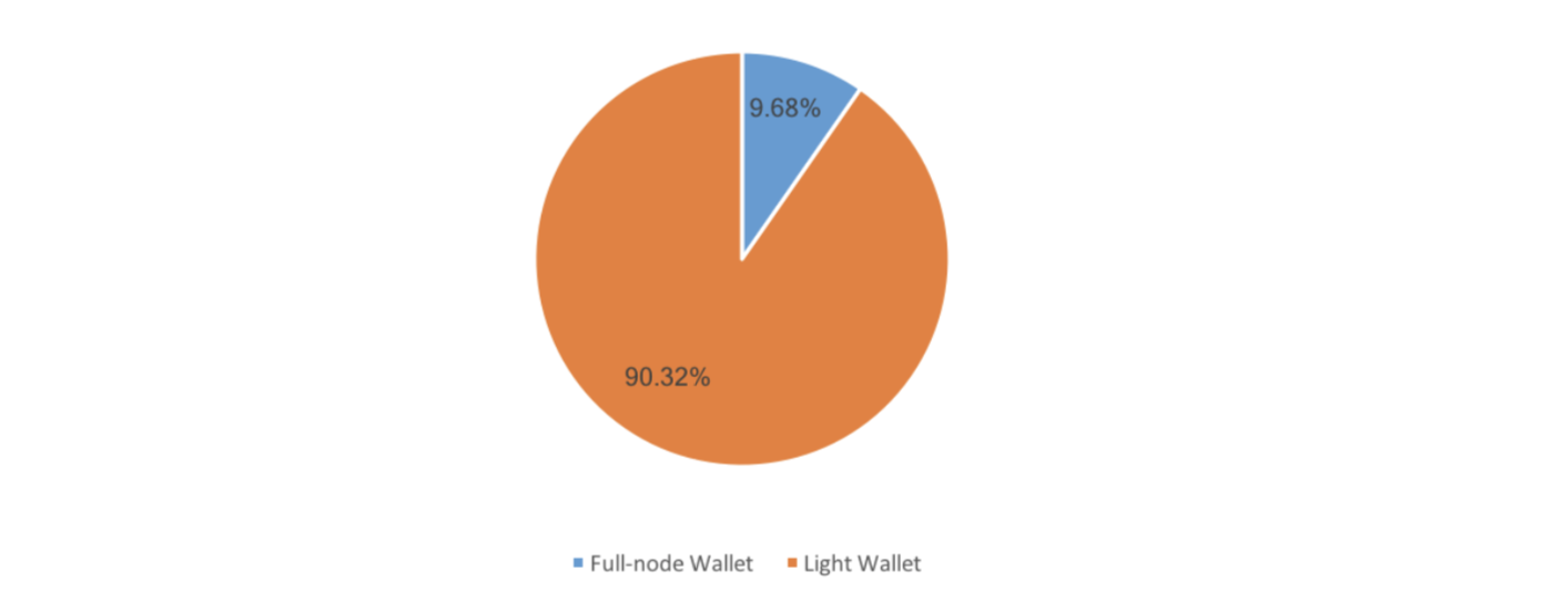 Huobi Blockchain Industry Special Report: Cryptocurrency Wallets