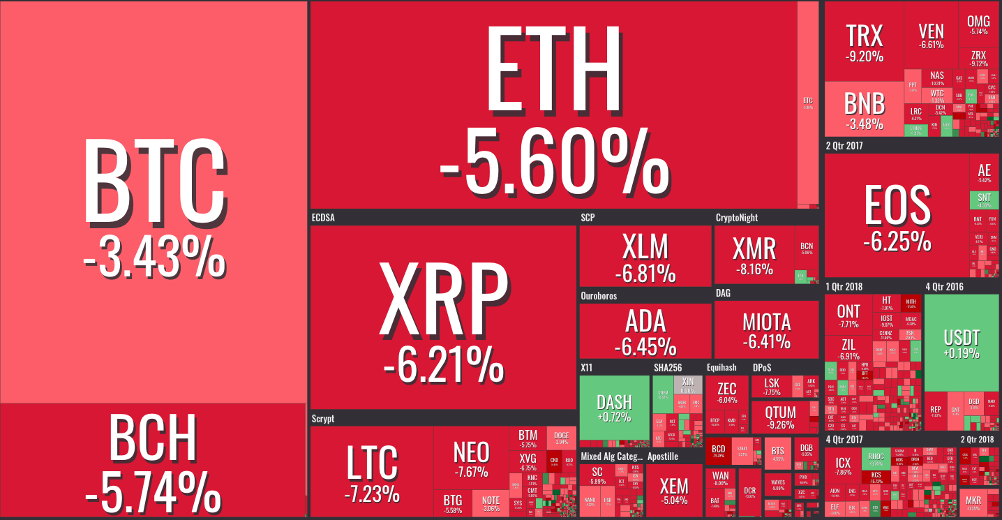 Crypto Bloodbath: Why Has the Market Fallen 3 Times, and