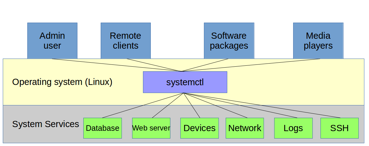 A brief overview and history of systemd — the Linux process