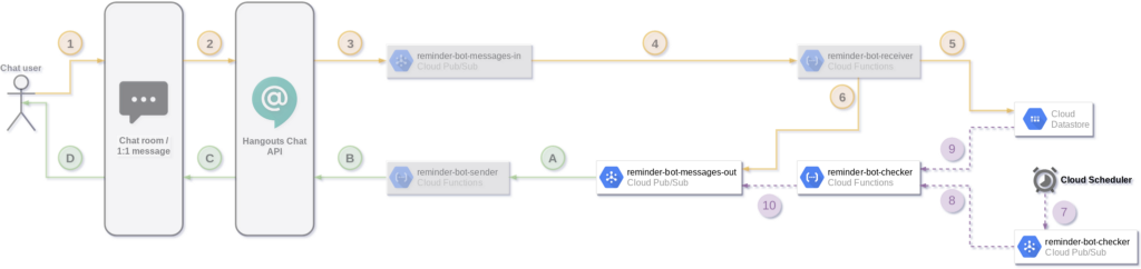 /how-to-develop-a-serverless-chatbot-for-hangouts-chat-find-reminders-notify-users-1b1fe59d77b feature image