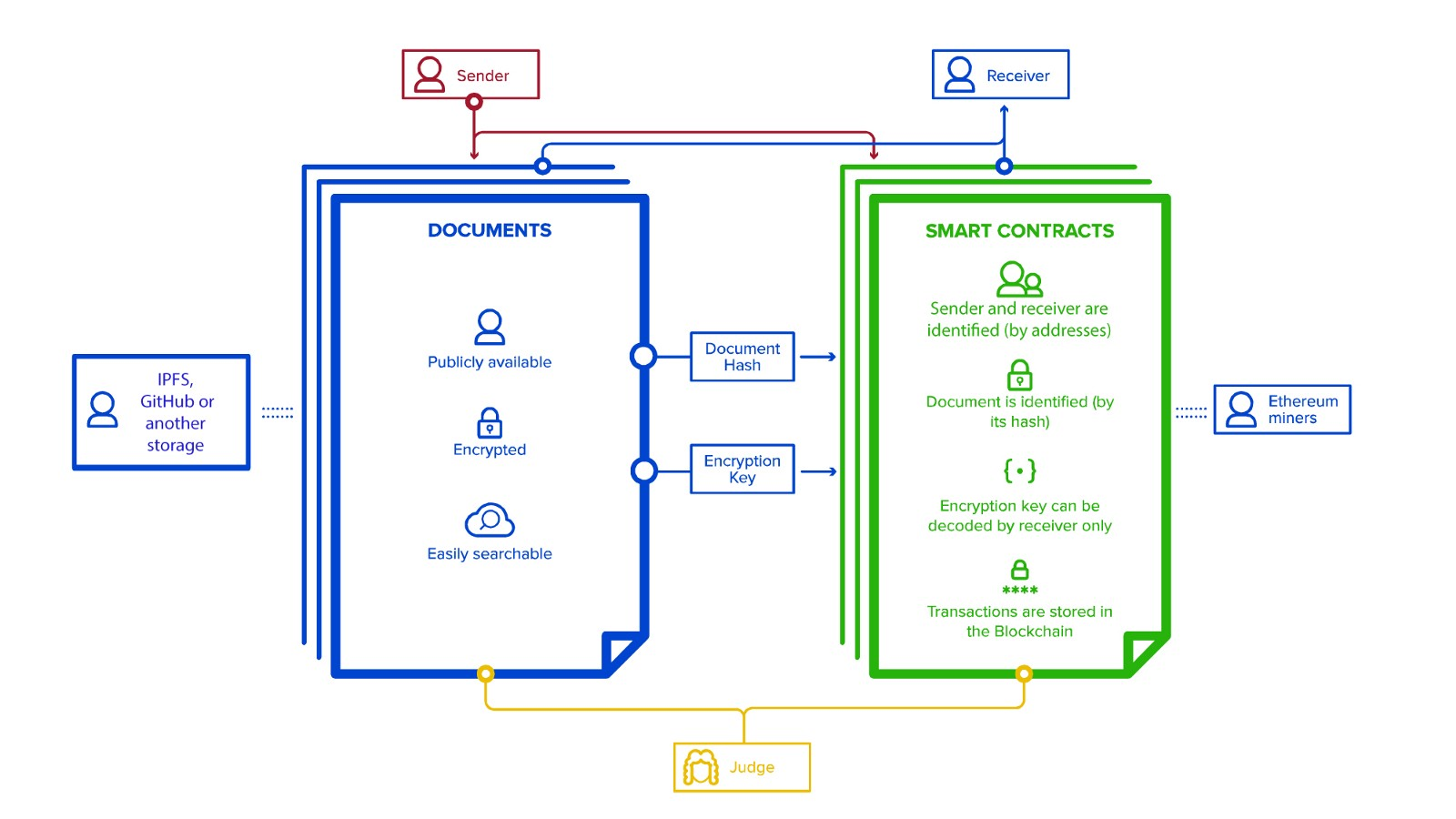 How to Use Blockchain Technology for Secure Document Transfer - By