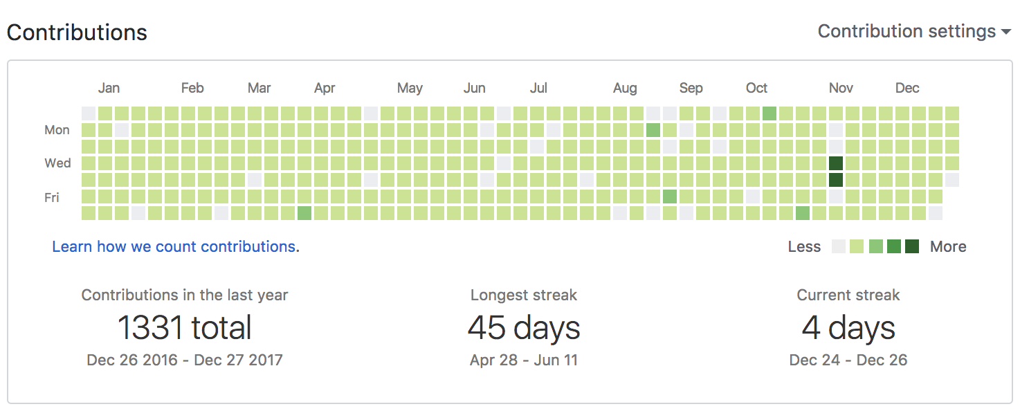 How I Coded Everyday for 365 Days - By