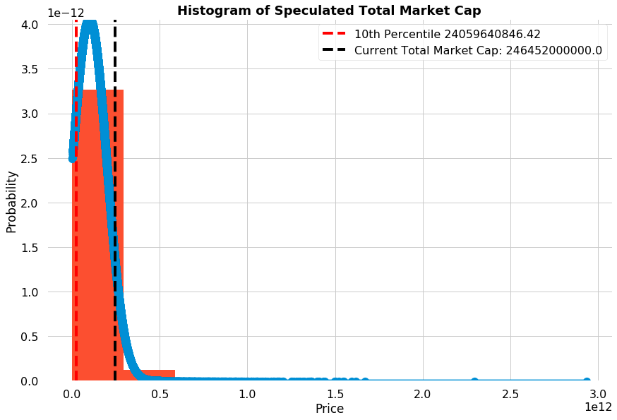 Simulating a Prolonged Cryptocurrency Bear Market with the Monte