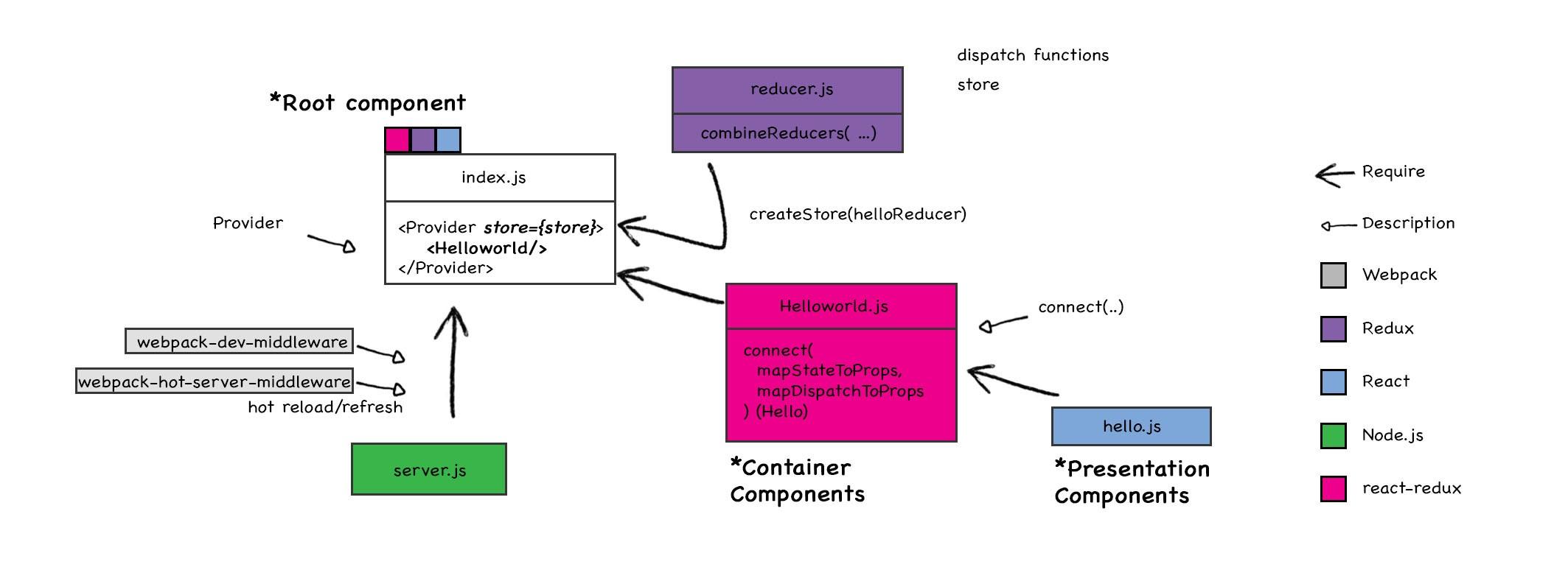 Break Down Isomorphic and Universal Boilerplate: React-Redux