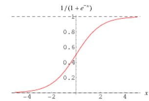 Logistic Regression in Python from scratch - By Navoneel