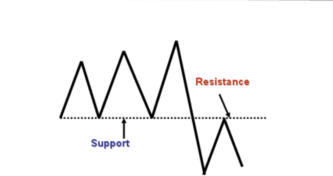 Cryptocurrency Trading 101: Support, Resistance, and the