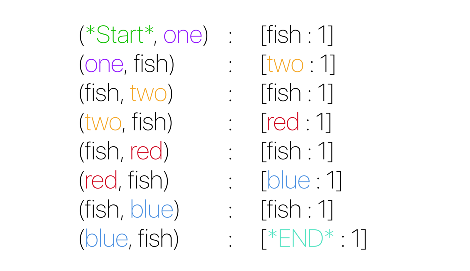 """From """"What is a Markov Model"""" to """"Here is how Markov Models"""