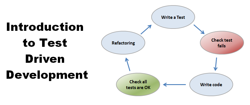 /introduction-to-test-driven-development-tdd-61a13bc92d92 feature image
