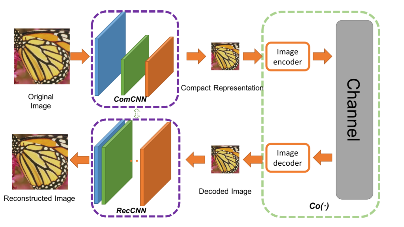 Using AI to Super Compress Images - By