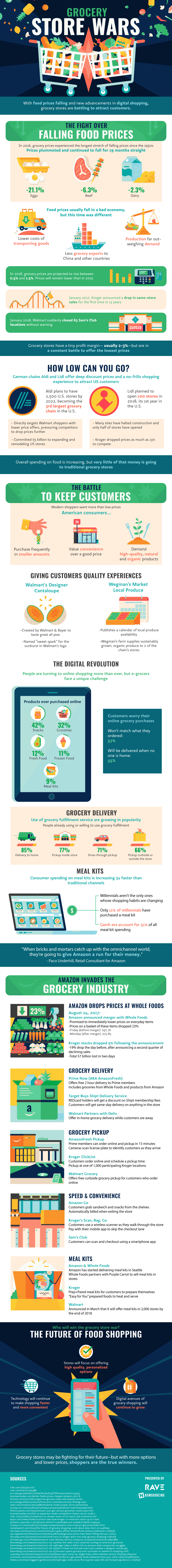 Hacking the Grocery Store Wars With Tech - By