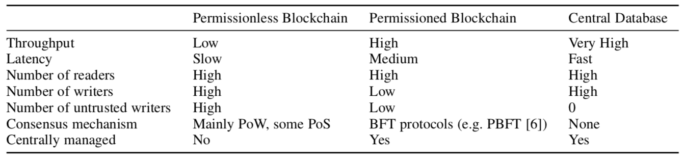 /to-blockchain-or-not-to-blockchain-45004a23e8a7 feature image