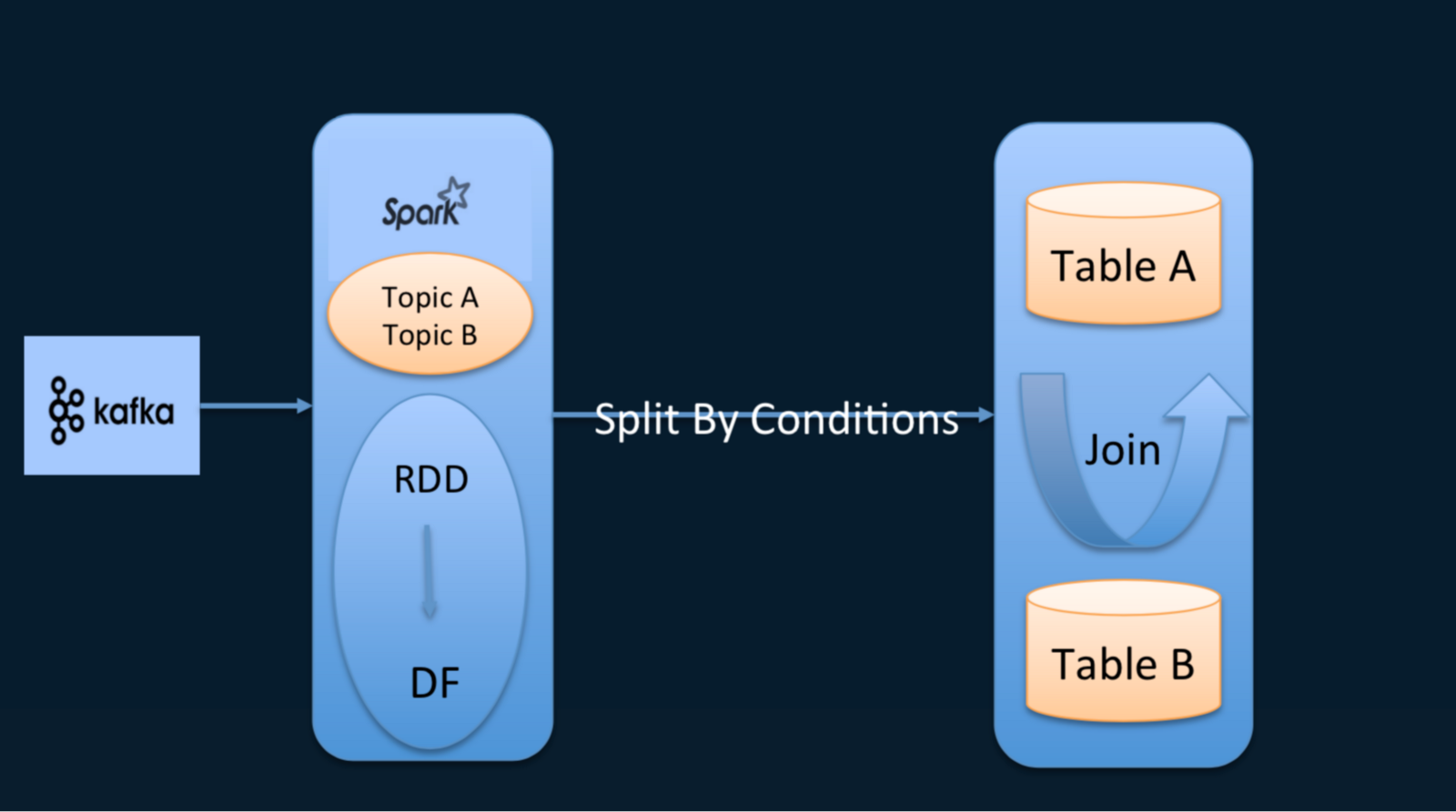 Flink or Flunk? Why Ele me Is Developing a Taste for Apache