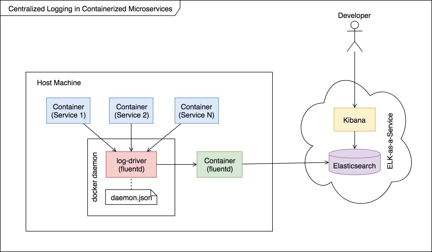 Monitoring containerized microservices with a centralized logging