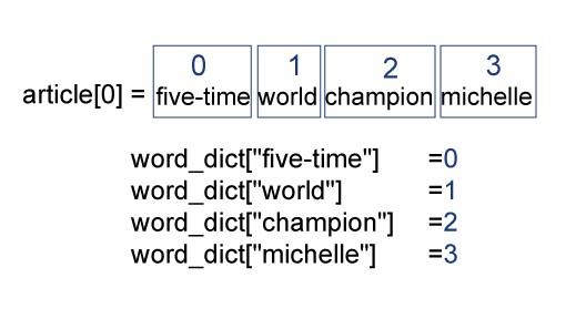Abstractive Text Summarization (tutorial 2) , Text Representation
