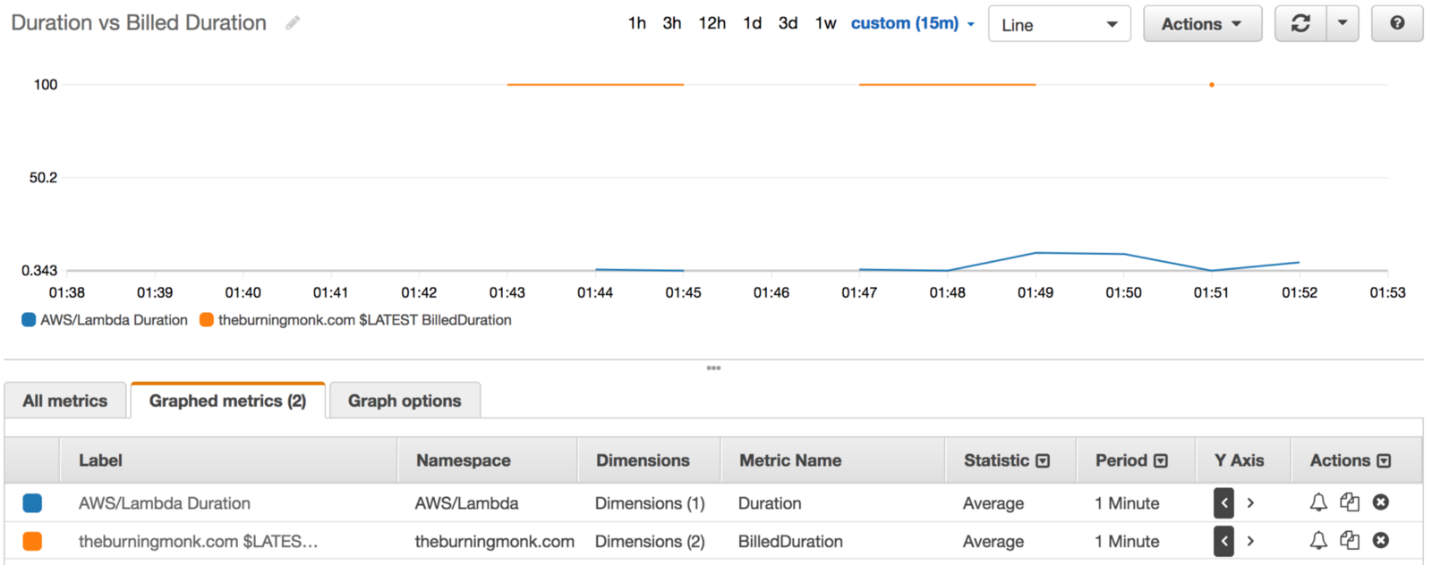 Tips and tricks for logging and monitoring AWS Lambda functions - By