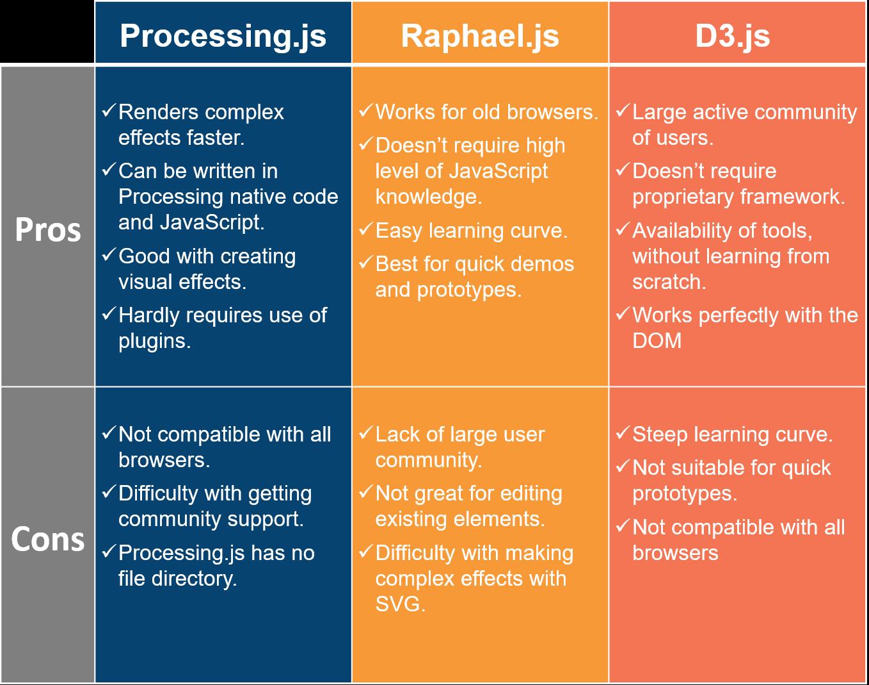 JavaScript Visualization Frameworks Review - By DashMagazine