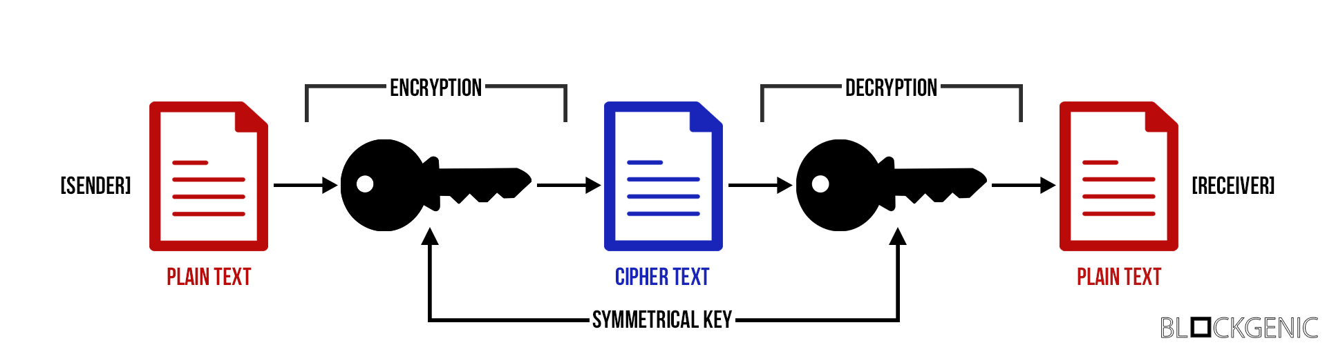 Asymmetric Cryptography In Blockchains - By Blockgenic