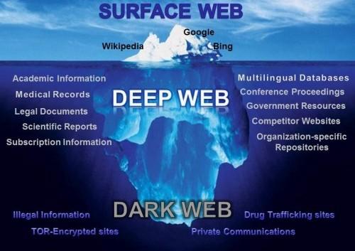/wtf-is-dark-web-358569fde822 feature image