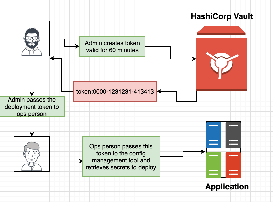A Little Hashicorp Vault introduction: - By