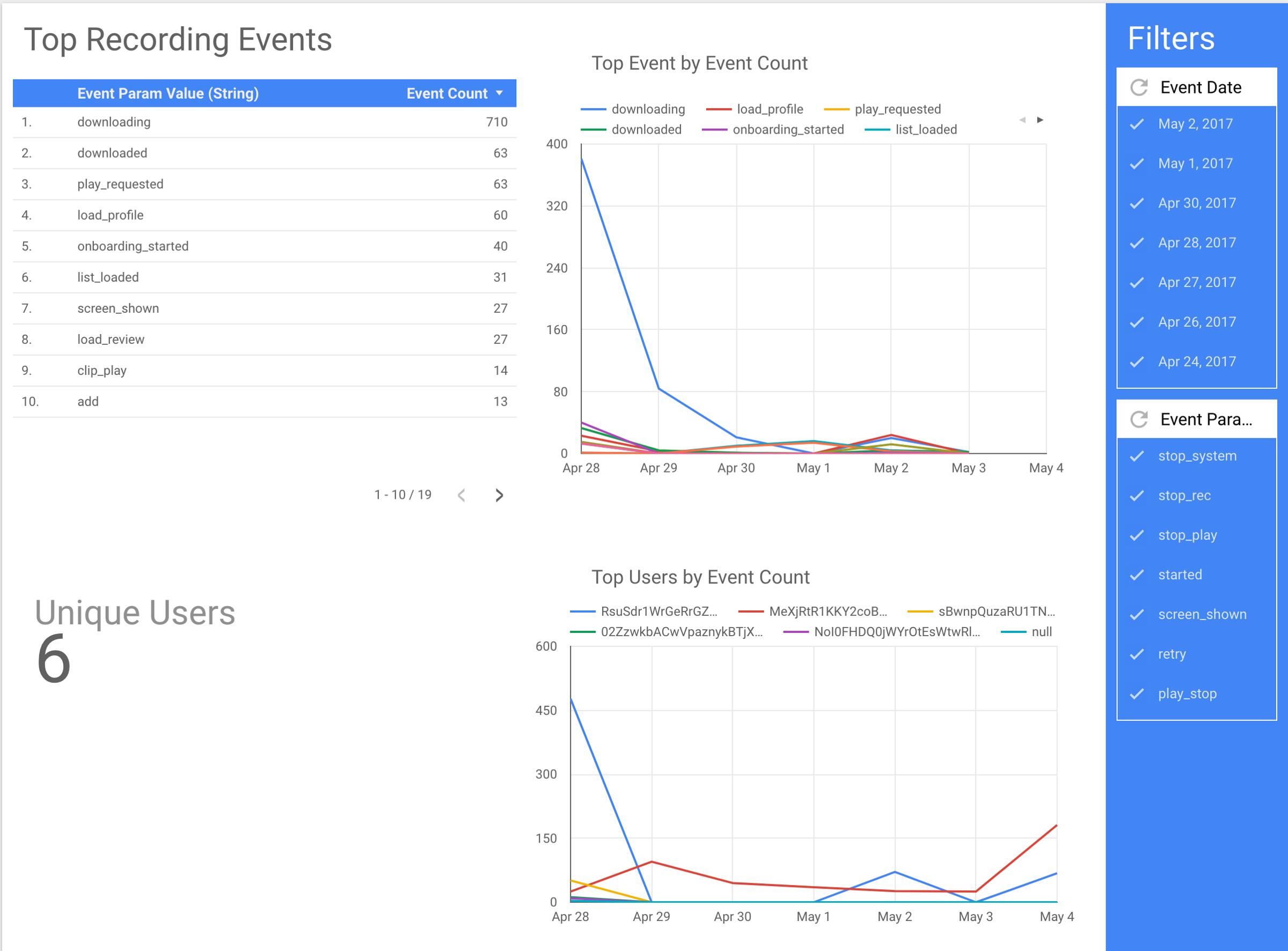 Cheap, yet Powerful App Analytics using Data Studio