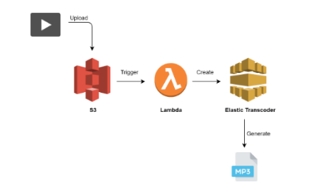 Youtube to MP3 using S3, Lambda & Elastic Transcoder - By