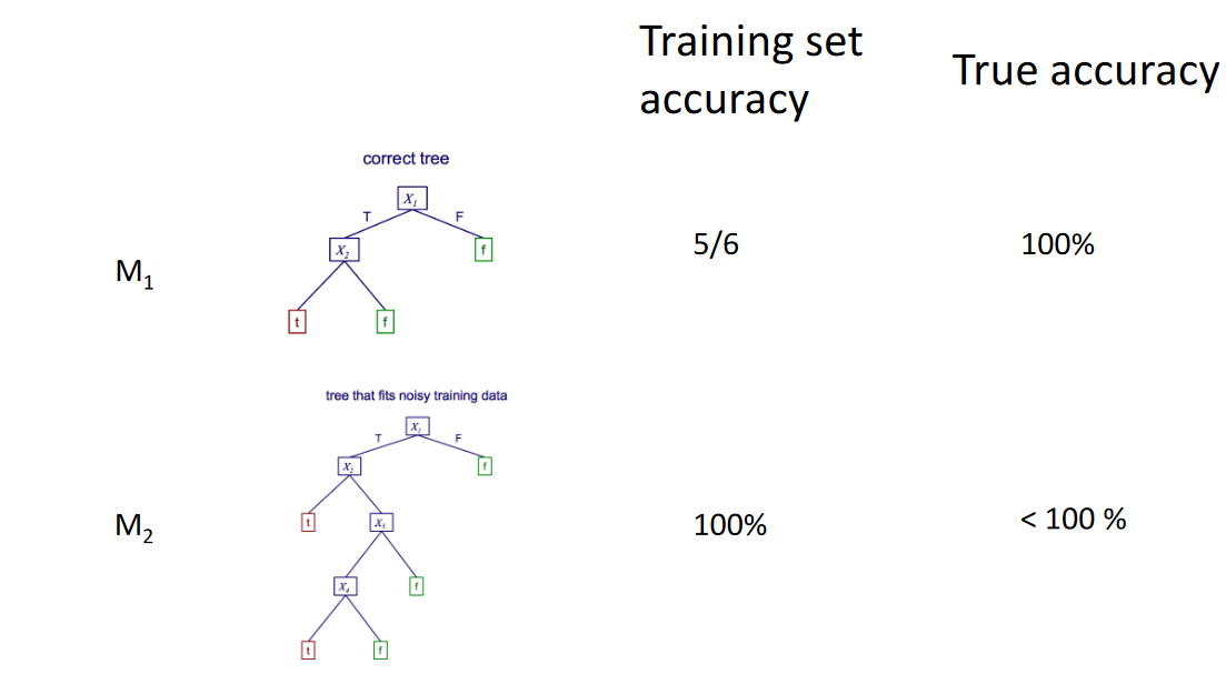 What is a Decision Tree in Machine Learning? - By