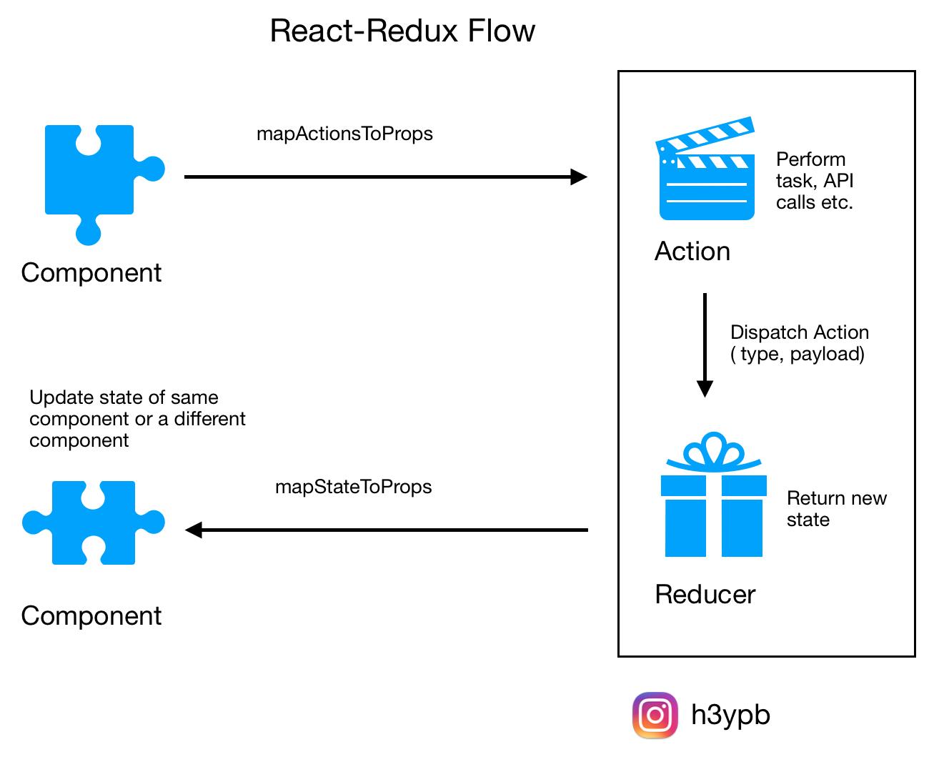 React — Redux workflow in 4 steps — Beginner Friendly Guide - By Pran B