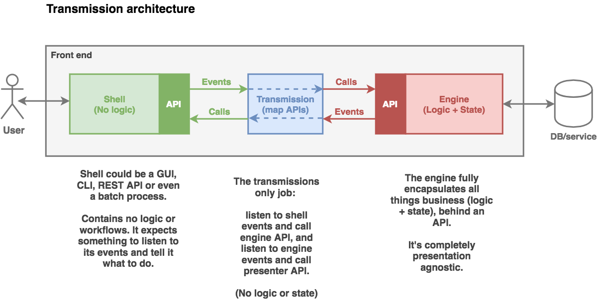 Transmission Architecture (TX)— a Flux alternative - By H N  Liyanage