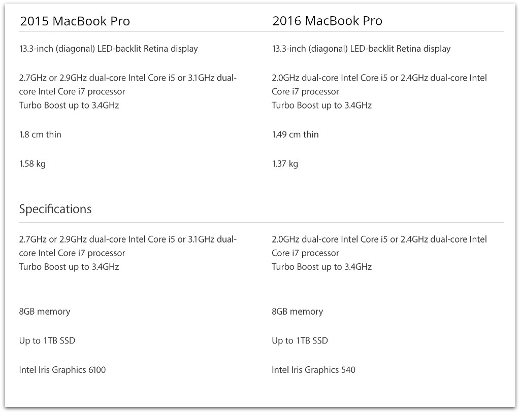 A Foolish Attraction to the 2015 MacBook Pro? - By